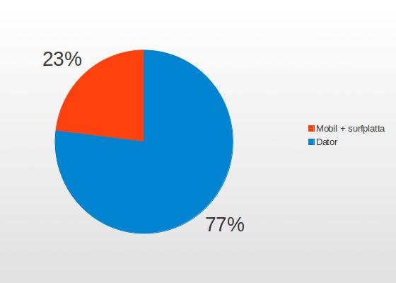 Mobil e-handel ökar 2013